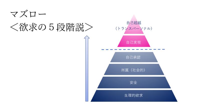 マズロー欲求の5段階説