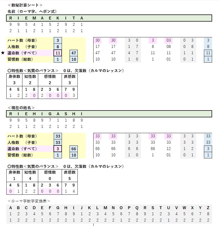 数秘チャート 数秘術マスターキット